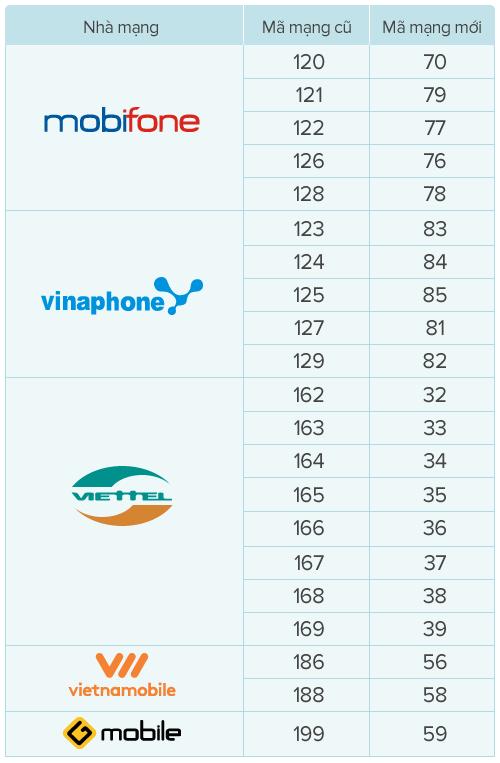 Hướng dẫn chuyển thuê bao 11 số về 10 hàng loạt trên danh bạ smartphone