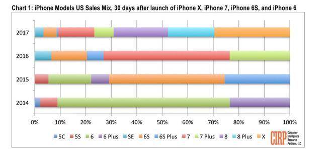 Doanh số iPhone 8 và 8 Plus chiếm tới 40% tổng doanh số iPhone, bất chấp sự có  mặt của iPhone X