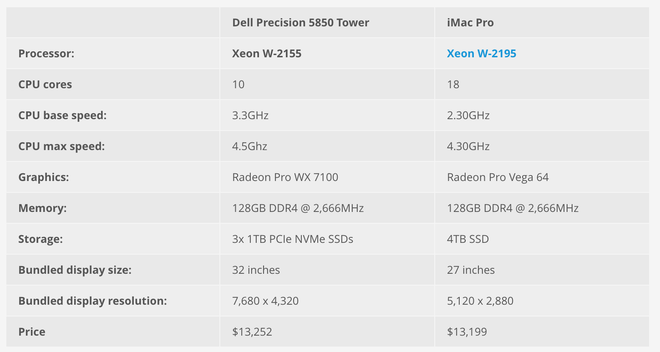 Thay vì mua iMac Pro bản cao cấp nhất, bạn có thể mua được PC như thế nào với 13.000 USD?