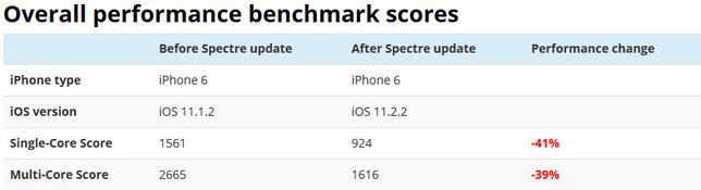 iPhone của bạn sẽ bị chậm đi khi cập nhật lên iOS 11.2.2 để vá lỗ hổng bảo mật Meltdown và Spectre?