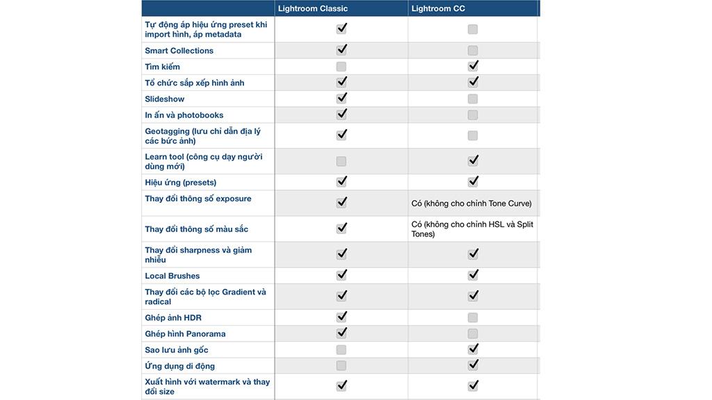 Tải và sử dụng Lightroom Classic CC  version 7.1 - Cải tiến tính năng và tốc độ xử lý     vượt trội