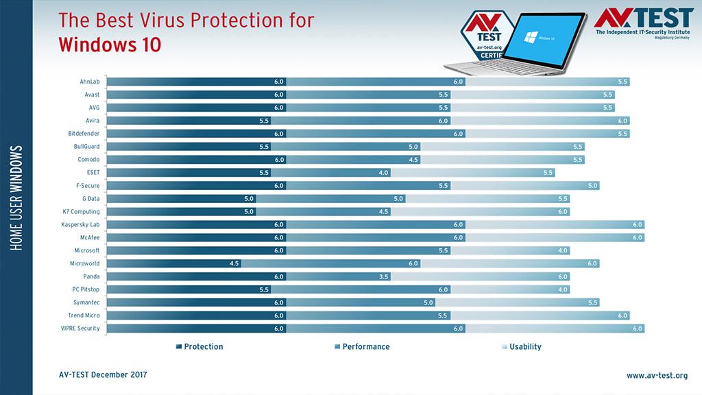 Top phần mềm diệt Virus tốt nhất đầu năm 2018 dành cho Windows 10 Version 1709  theo đánh giá của AV-TEST