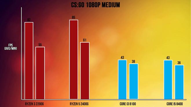 APU Ryzen đối đầu CPU Coffee Lake: Lựa chọn nào cho game thủ ở phân khúc giá rẻ?