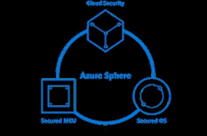[Microsoft Build 2018] Microsoft đi đầu trong bảo vệ thiết bị smarthome với dự án chip Azure Sphere