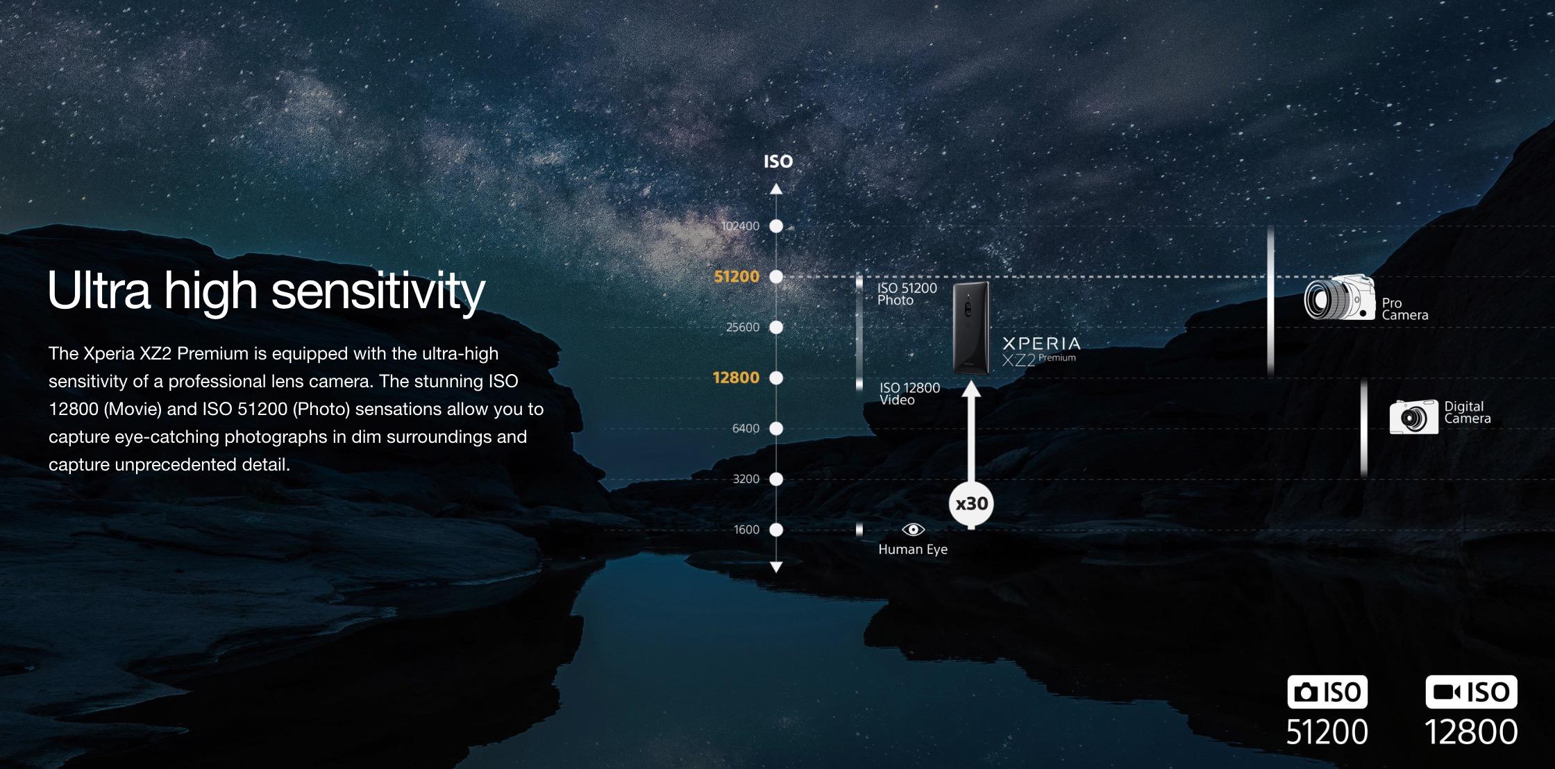 Sony ra mắt Xperia XZ2 Premium với màn hình 4K HDR, camera kép có ISO lên đến 51200, giá 22 triệu